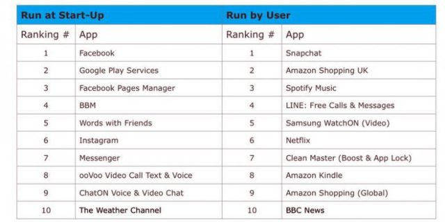 Daftar Aplikasi Android Boros Baterai
