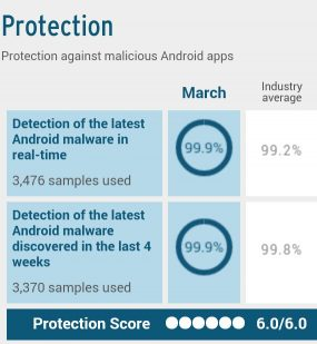 ESET Mobile test by AV-TEST.org