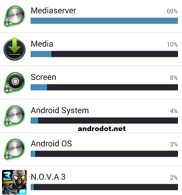 Bug Mediaserver di HP Android